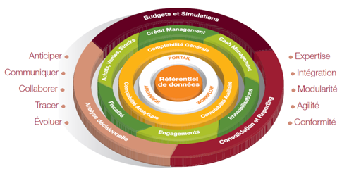 Sage 1000, solution de gestion PME MGE, centre de compétence Sage